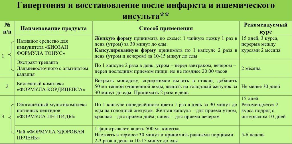 Программы применения продукции Биозан